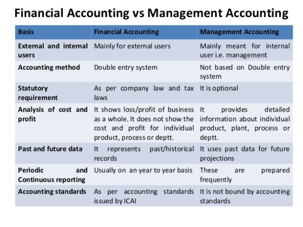 Financial vs. Managerial